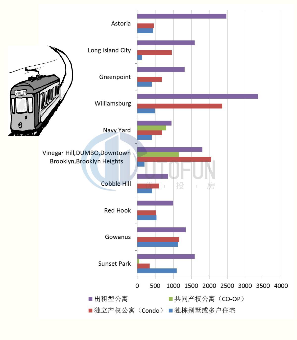 2010-2015年轻轨沿线地区房屋交易类型分布