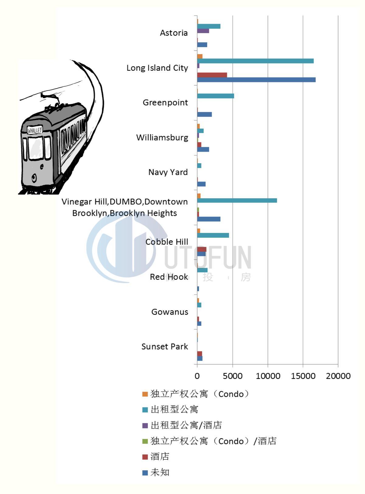 轻轨沿线各区未来建案