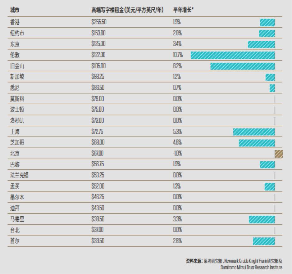 全球写字楼租金增长率