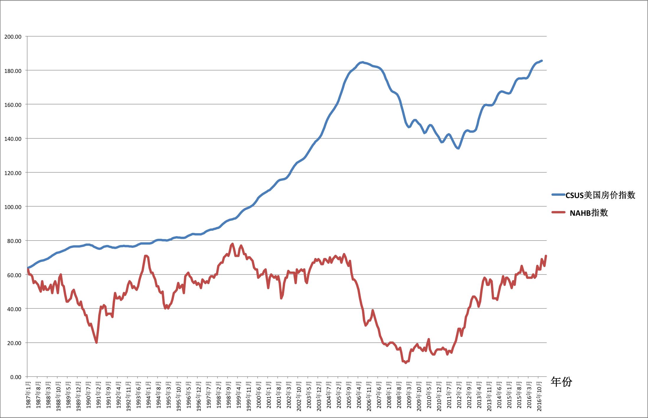 美国开发商指数