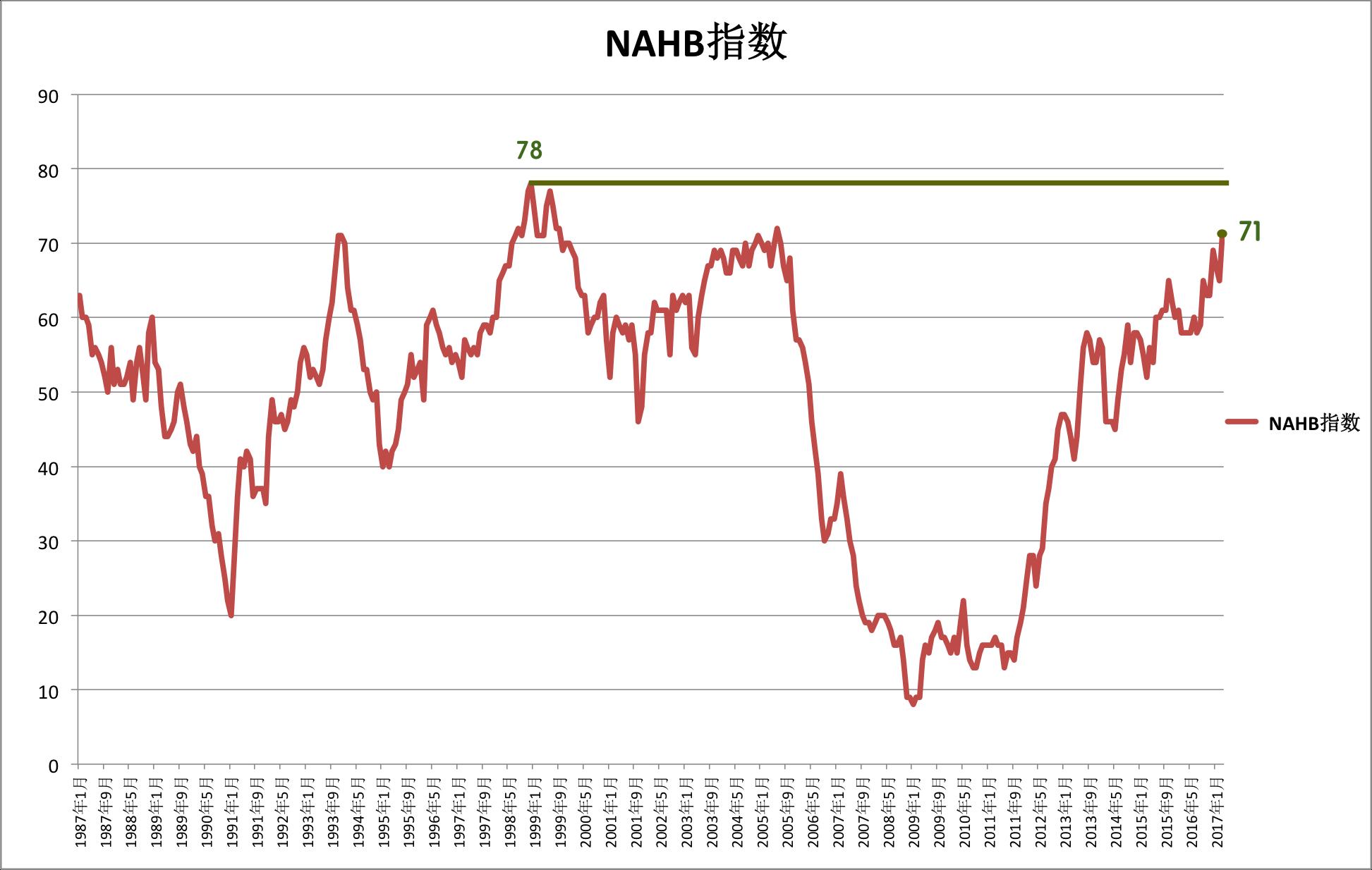 美国NAHB指数