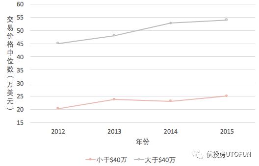 2012-2015年Cliffside Park住宅交易价格中位数情况