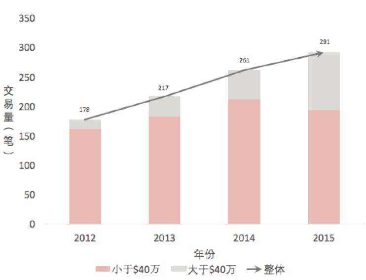2012-2015年Cliffside Park住宅交易量情况