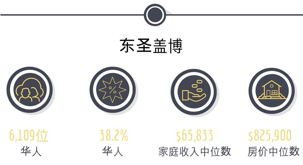 海外中国城|盘点洛杉矶华人聚集区与房价