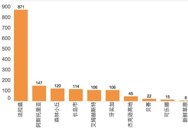 皇后区主要社区独立产权公寓2011-2015年新建单位数