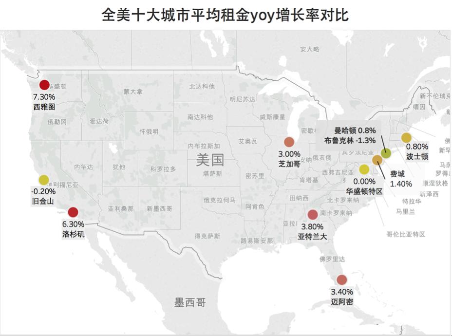 全美十大城市平均租金环比增长率对比