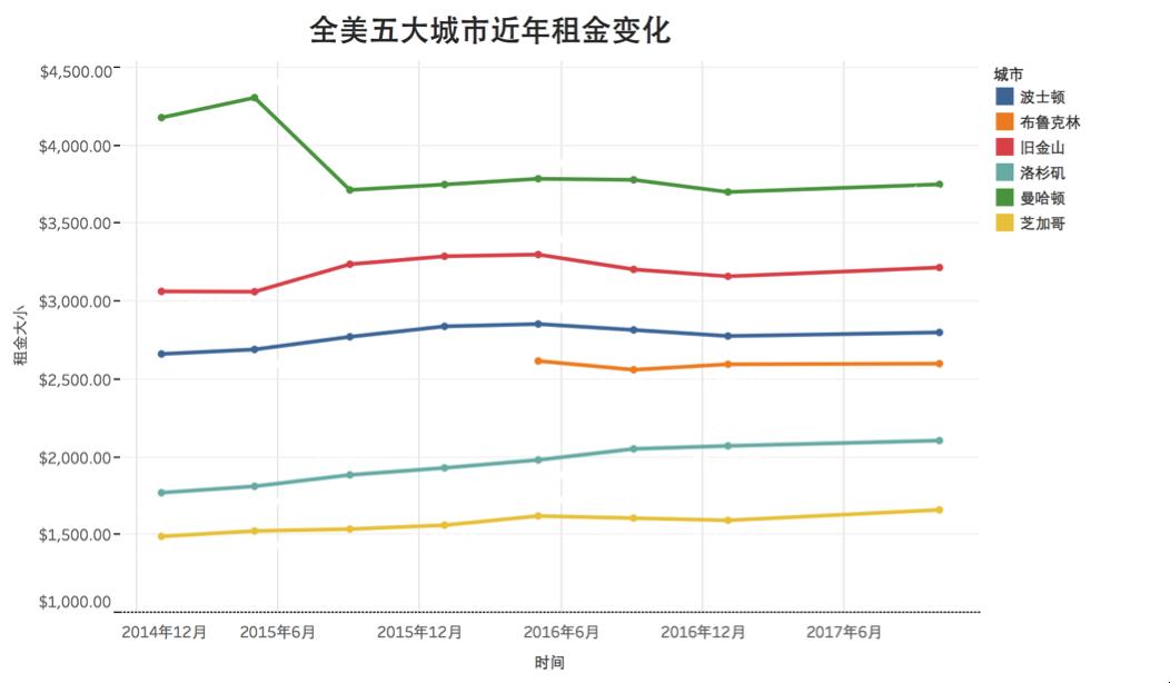 全美五大华人城市近年租金变化