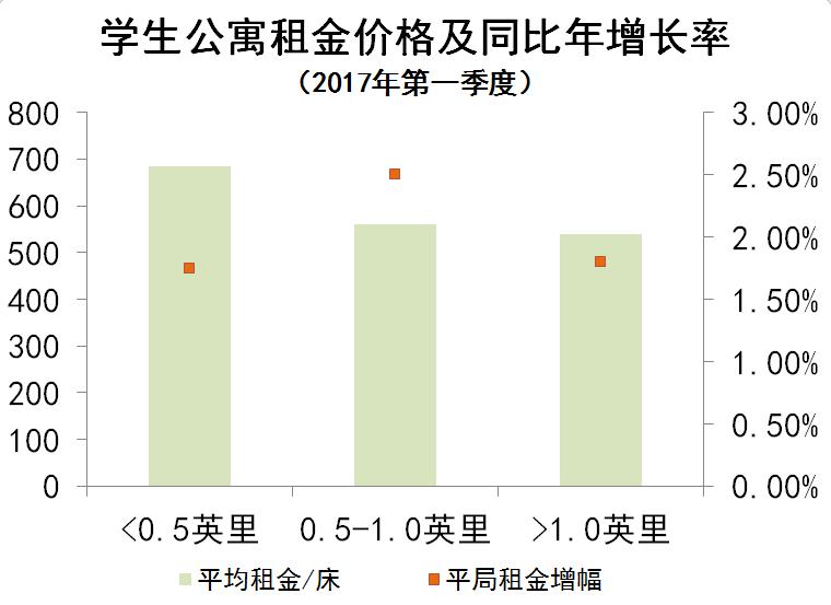 学生公寓租金价格及同比年增长率