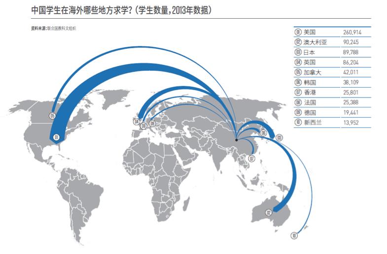 2013年中国学生在海外求学数据