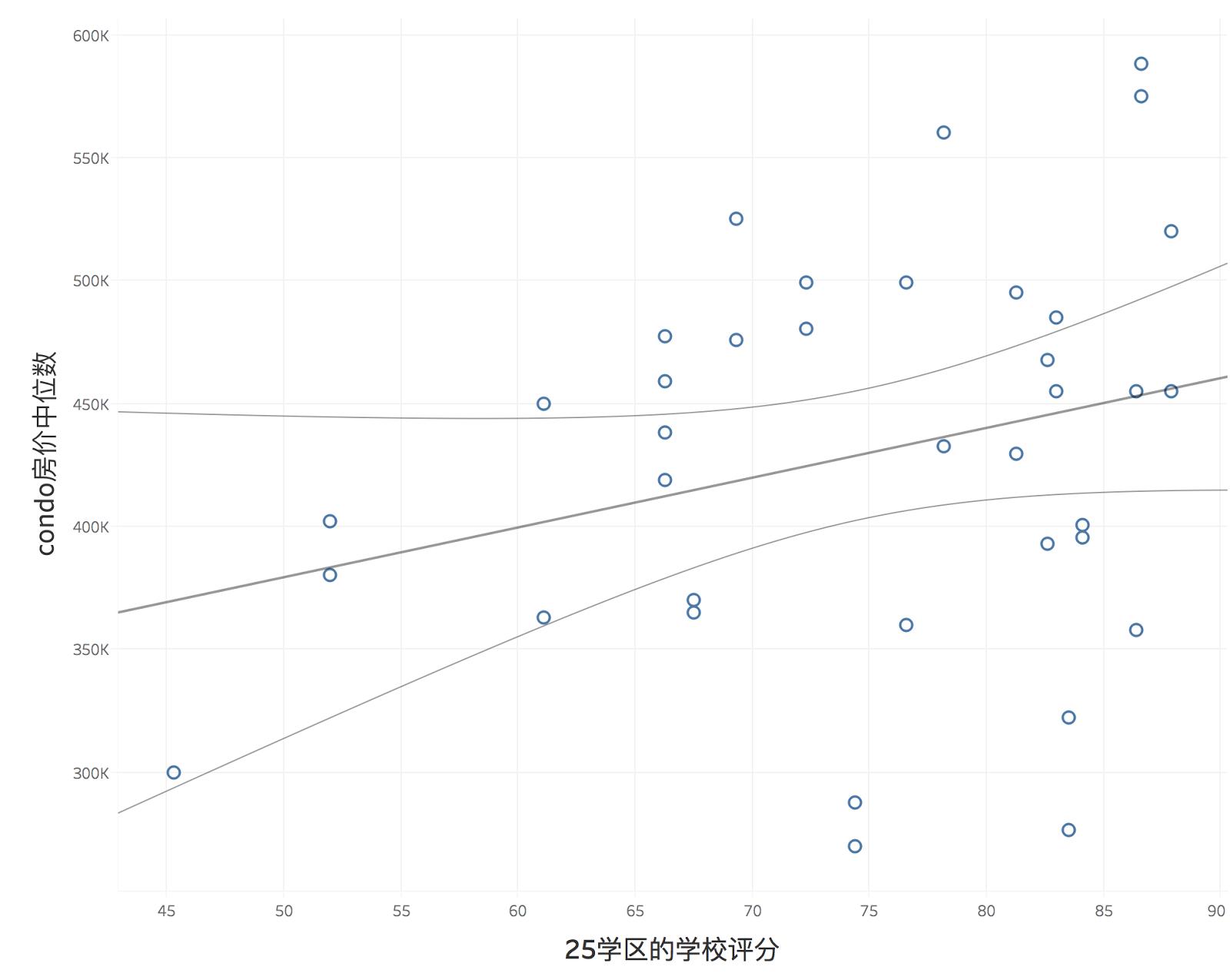 纽约25号学区的学校平分与房价中位数