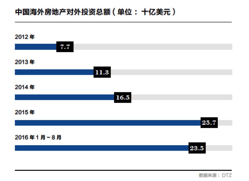 中国海外房地产对外投资总额