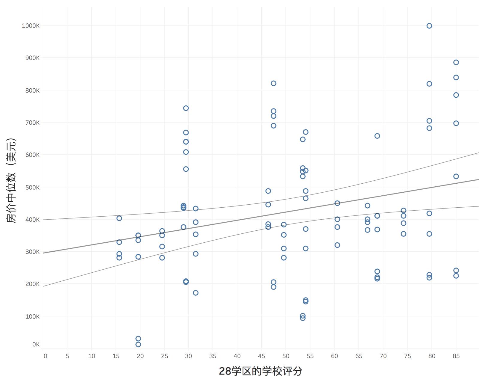 纽约28号学区的学校平分与房价中位数