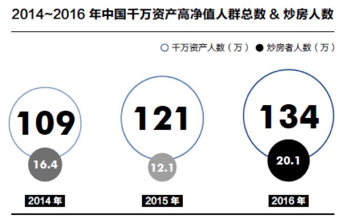 2014-2016年中国千万资产高净值人群总数&炒房人数