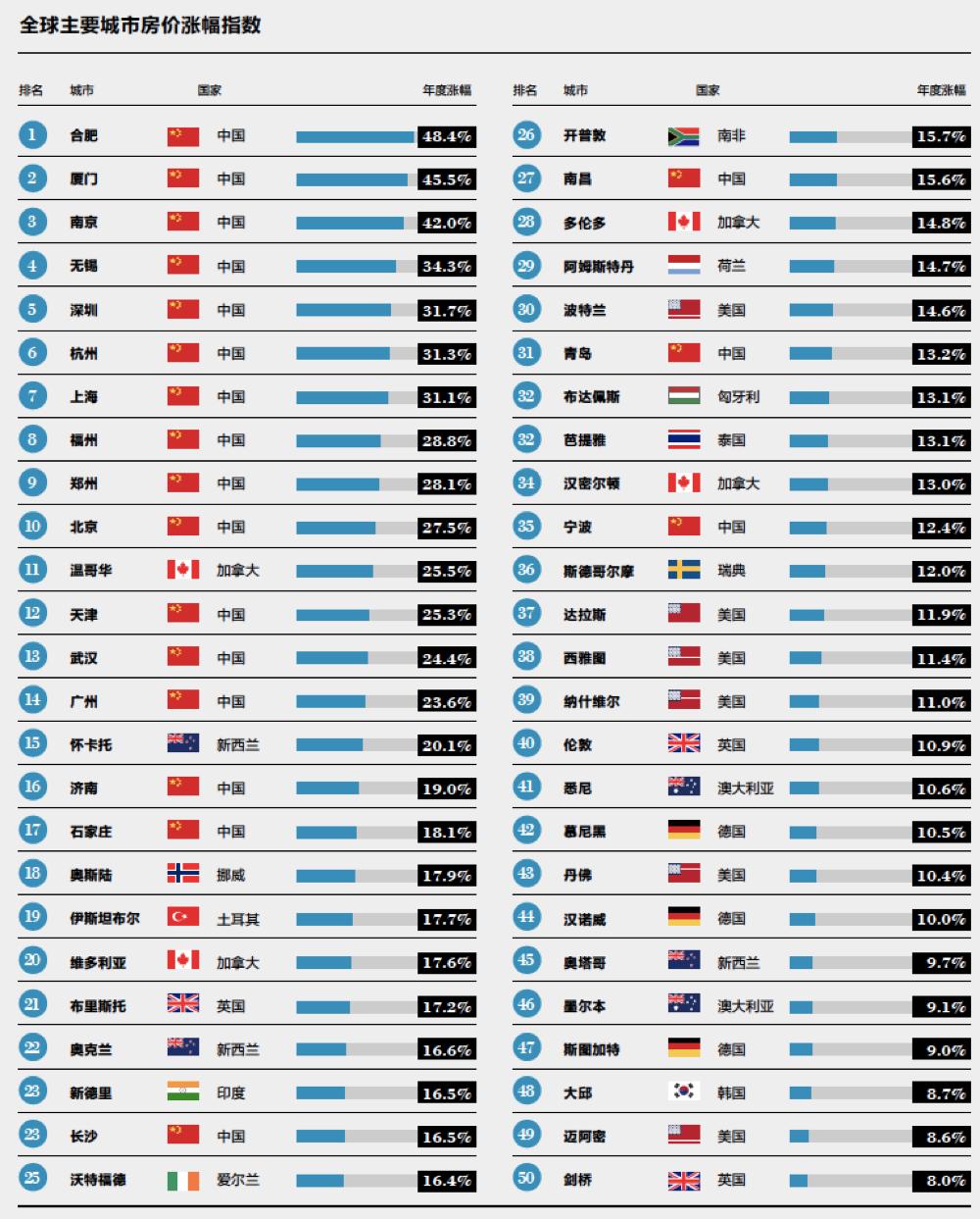 全球主要城市房价涨幅排名