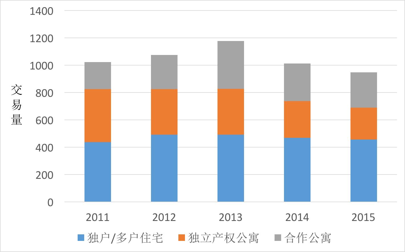 日落公園2011-2015年房產交易量