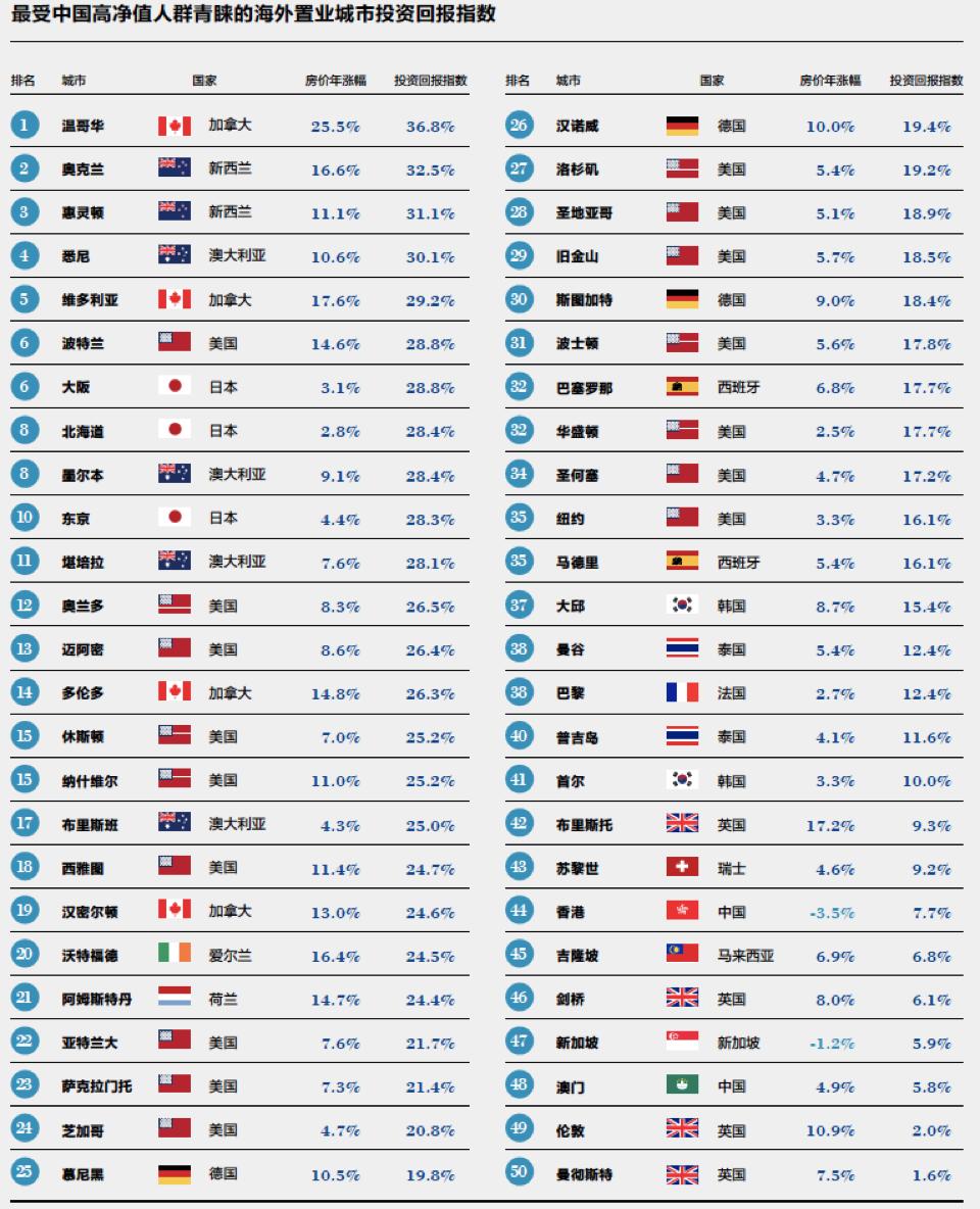 最受中国高净值人士青睐的海外城市