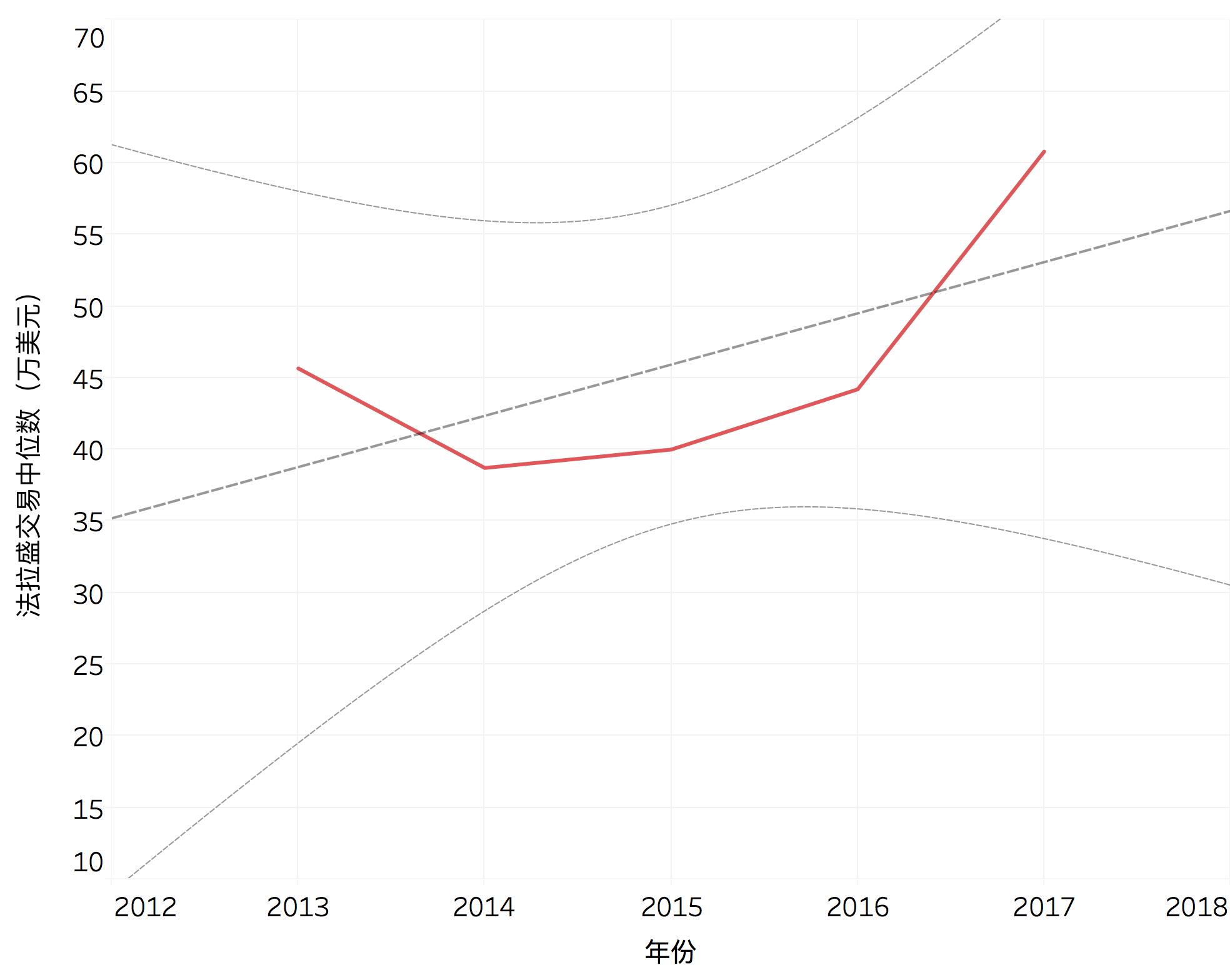 法拉盛近四年房价交易中位数