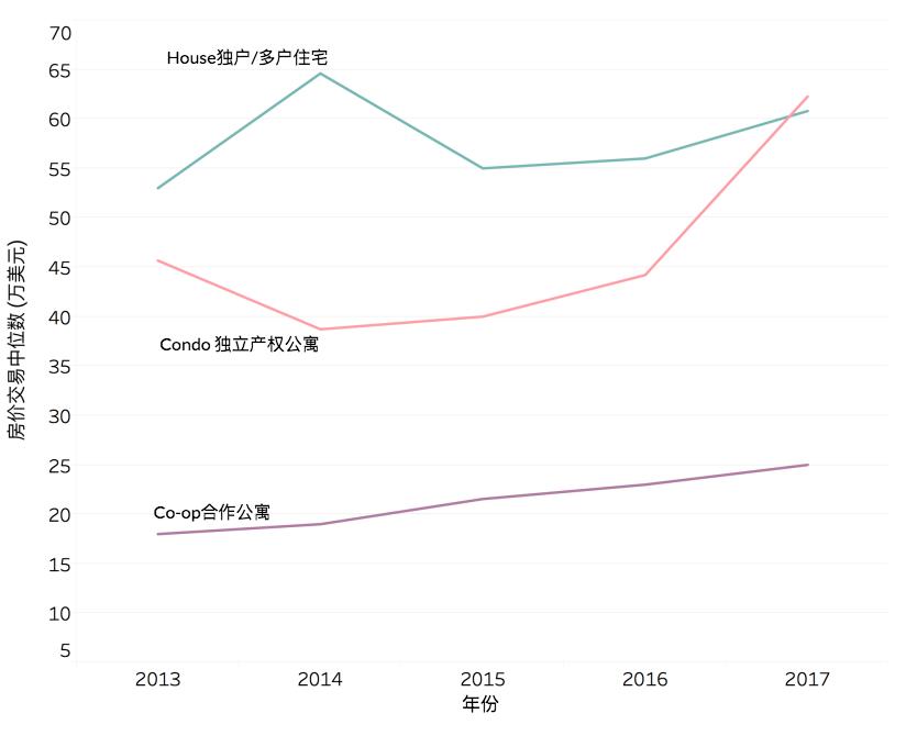 法拉盛地区不同房产类型近四年交易中位数