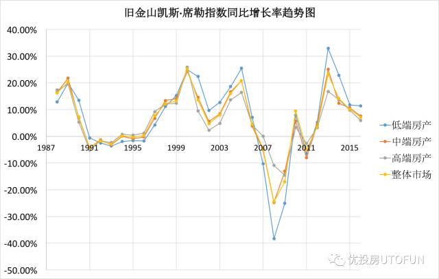 旧金山凯斯席勒指数同比增长率趋势图
