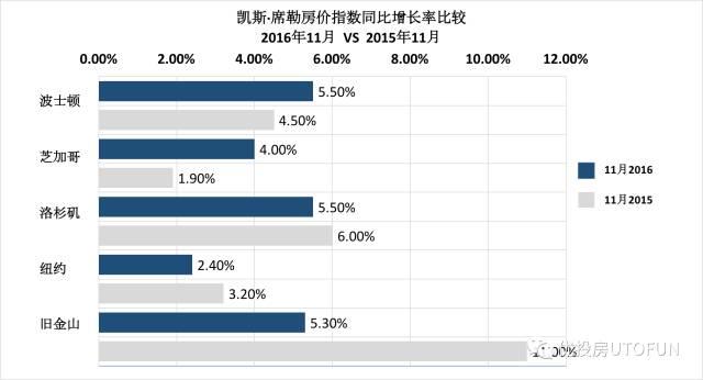 2016年11月vs2015年11月凯斯席勒房价指数同比增长率比较