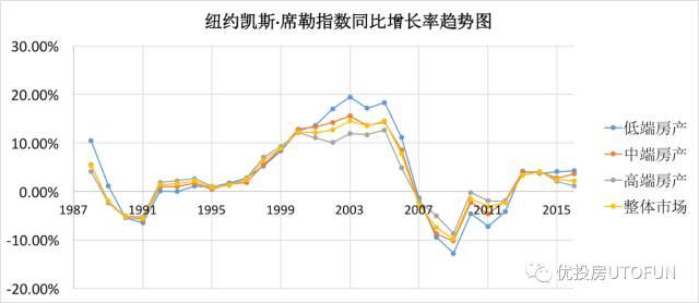 紐約凱斯席勒指數同比增長趨勢圖