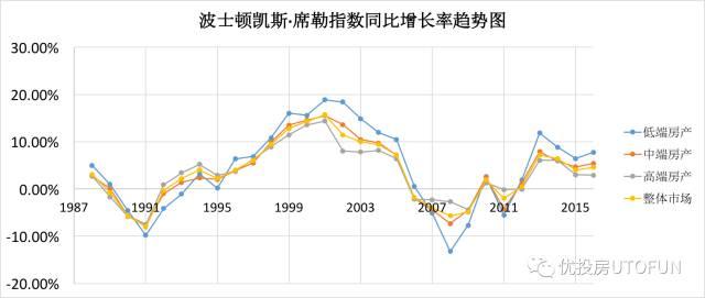 波士顿凯斯席勒指数同比增长率趋势图