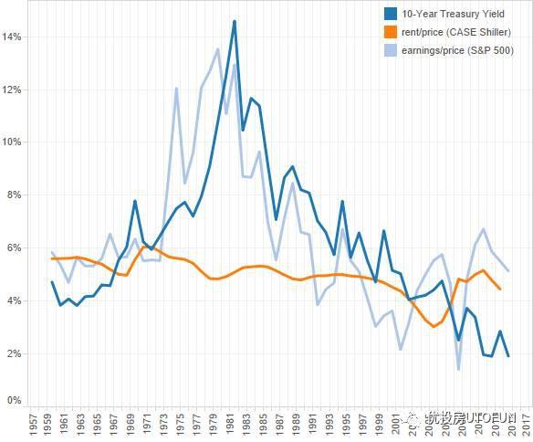 資產收益率:橙色-房產回報率,深藍-美國10年期國庫券,淺藍-S&P500收益率