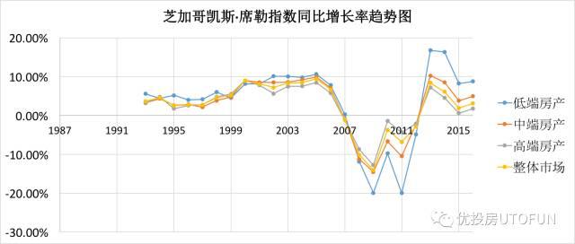 芝加哥凯斯席勒指数同比增长率趋势图