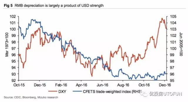 美元走強趨勢:紅色-美元指數, 藍色-人民幣匯率指數