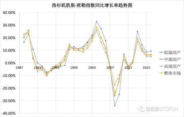 洛杉矶凯斯席勒指数同比增长率趋势图