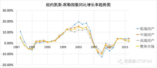 纽约凯斯席勒指数同比增长率趋势图