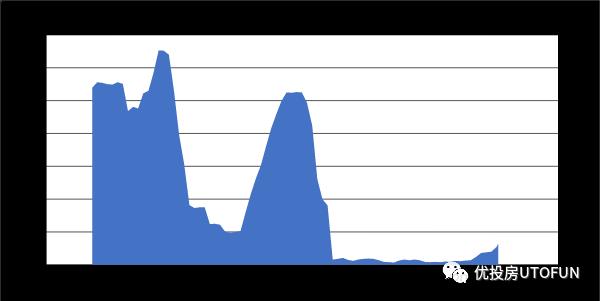聯邦資金利率