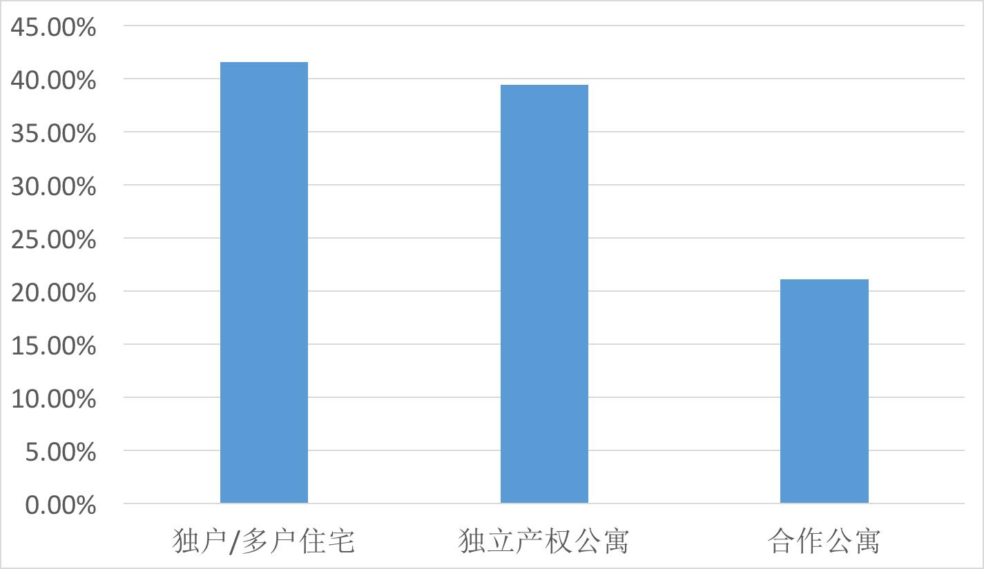 日落公園2011-2015年房產價格增長率