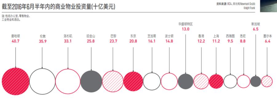 截止2016年6月半年内的商业物业投资量