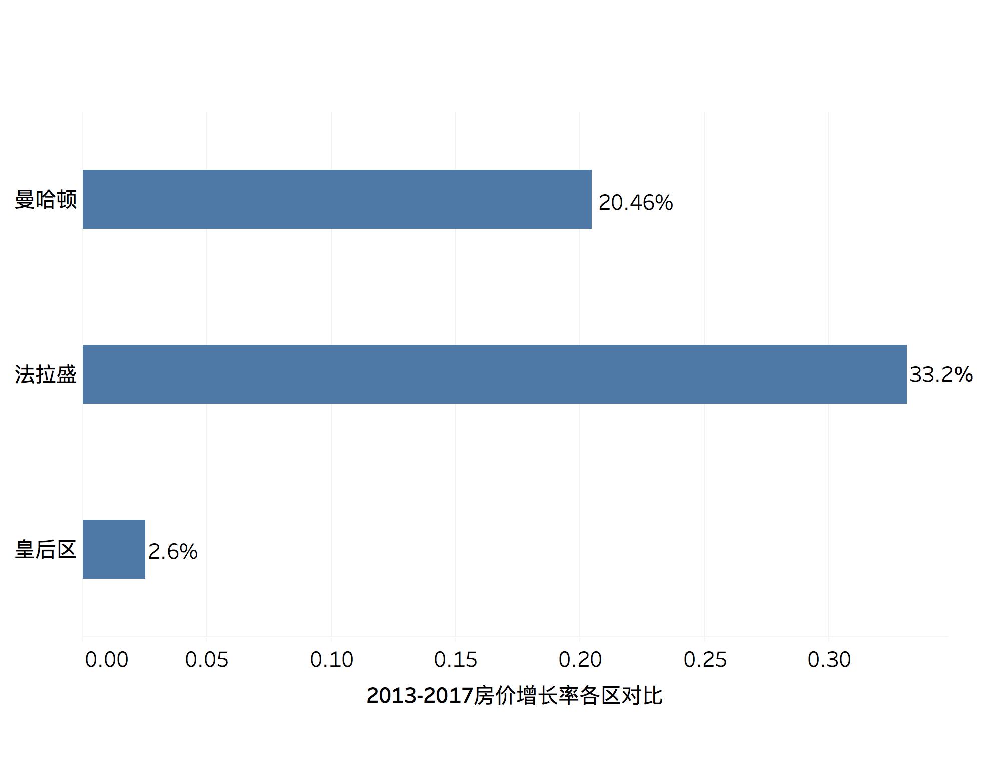 2013-2017房价增长率各区对比