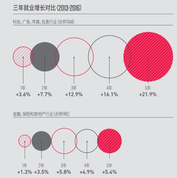 2013年到2016年三年科技、广告、传媒、信息行业(TAMI)和金融、保险、房地产(FIRE)就业增长对比