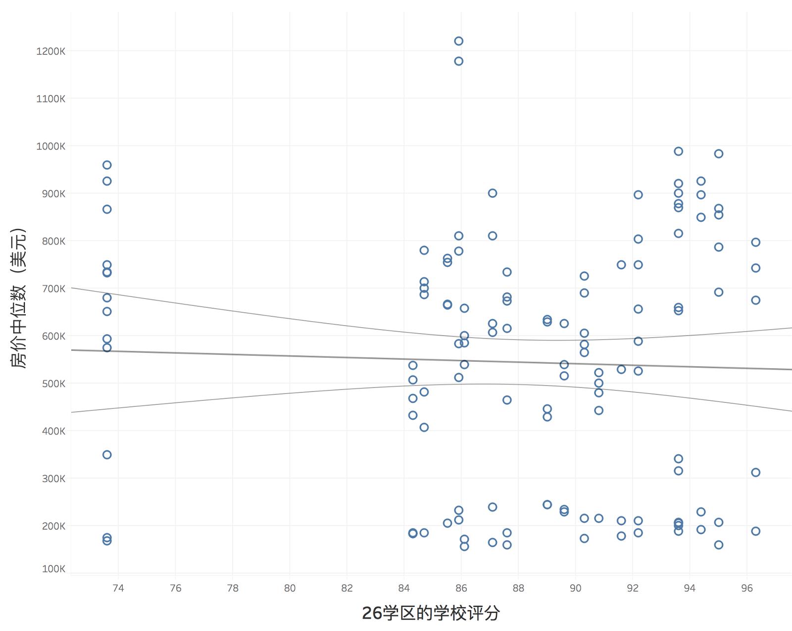 纽约26号学区的学校平分与房价中位数