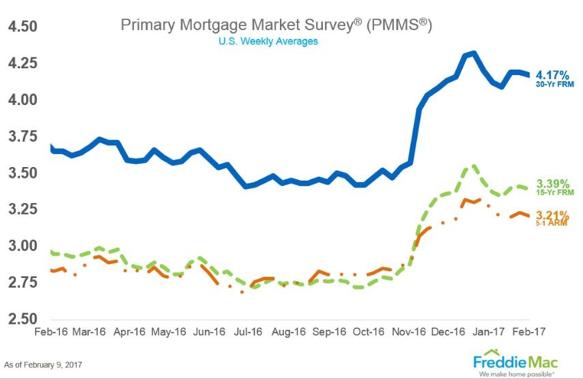 美国2016年2月-2017年2月房屋贷款利率