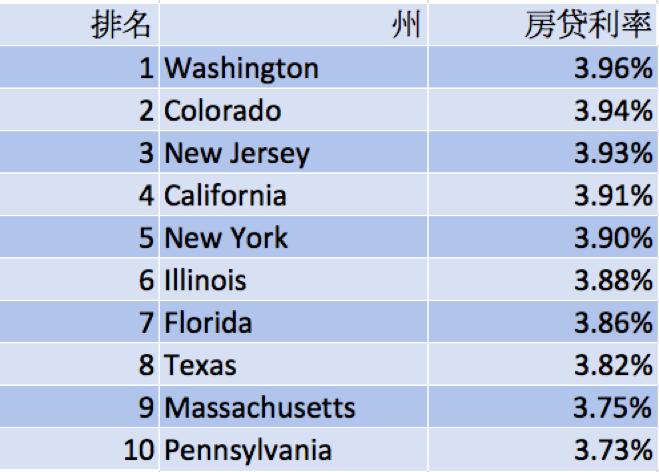 不同州的房贷利率排名