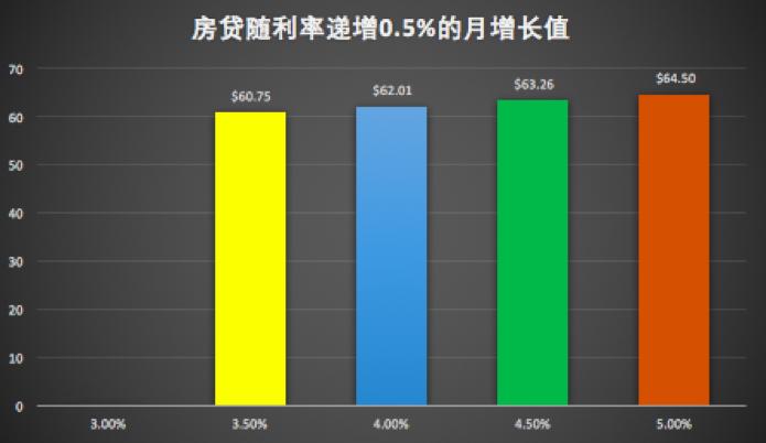 房贷随利率递增0.5%的月增长值