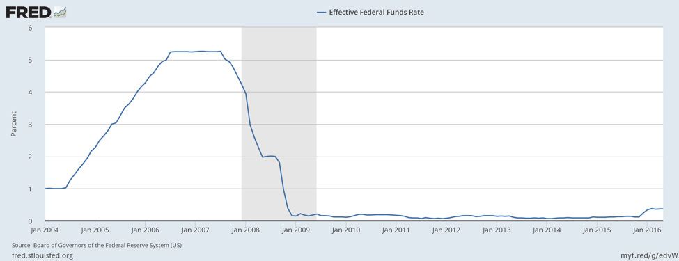 联邦基金利率 (Federal Fund Rate)
