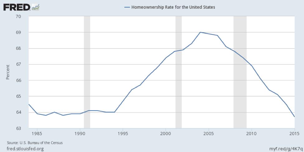 美国房屋自有率