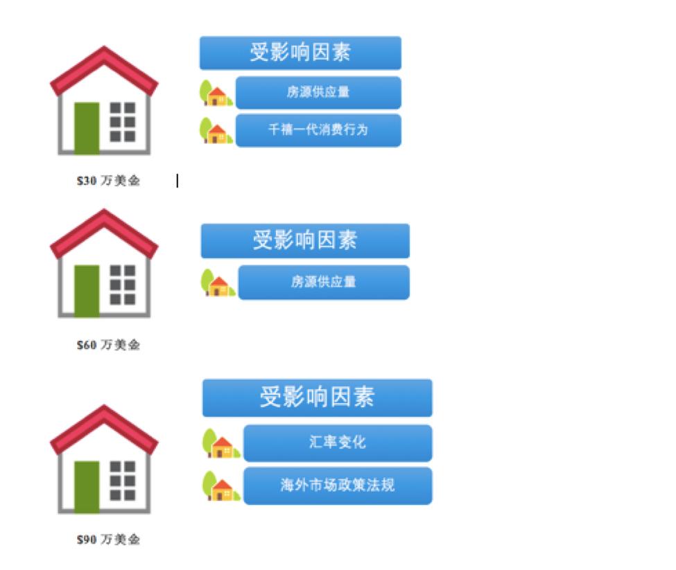 影响美国房地产格局的宏观因素