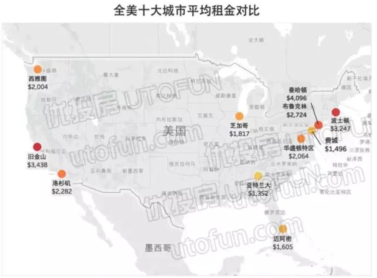 全美十大城市租金对比