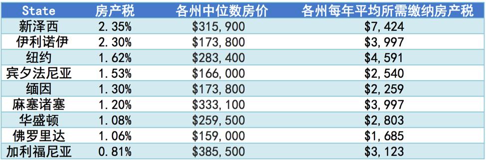 华人密集的州的房产税