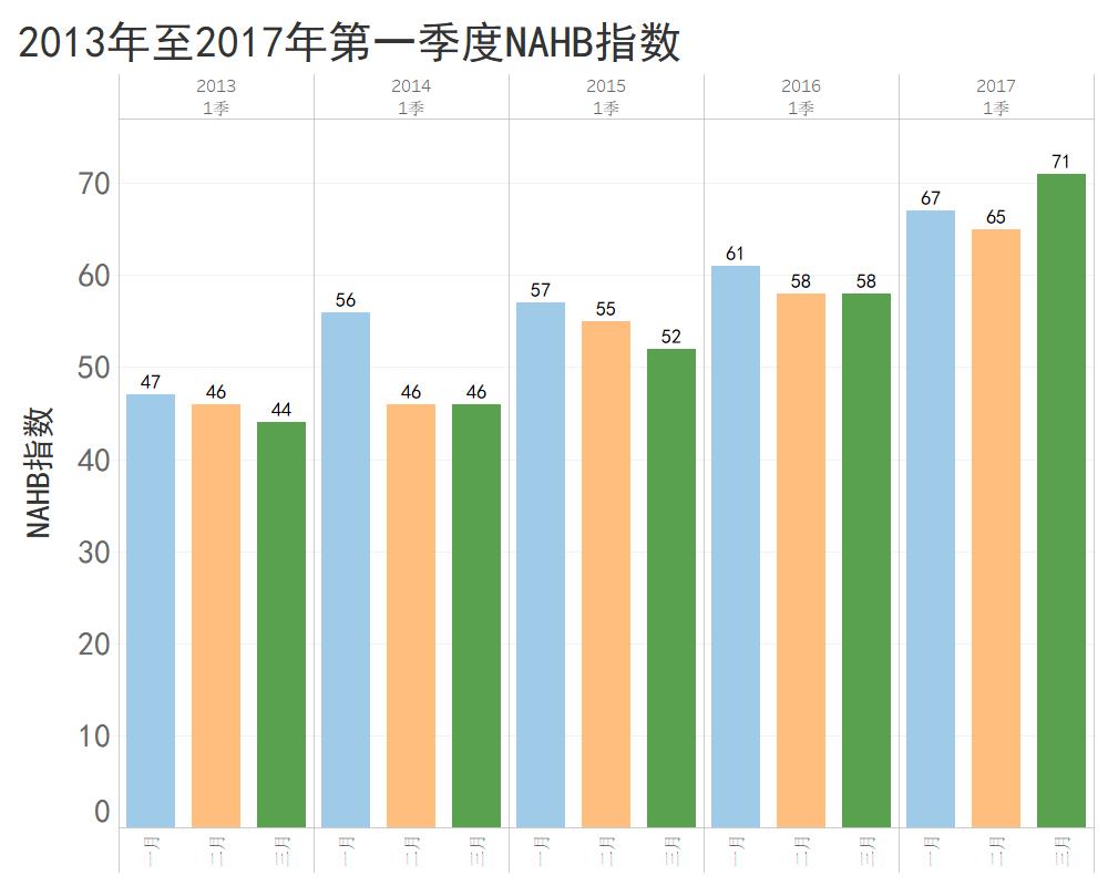 2013至2017第一季度NAHB指數