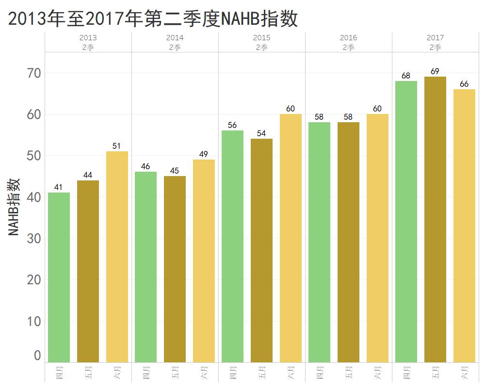 2013至2017第二季度NAHB指數