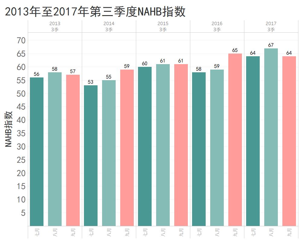 2013至2017年第三季度NAHB指數
