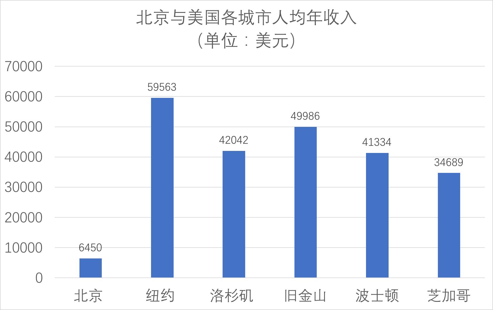 北京与美国各城市人均年收入对比