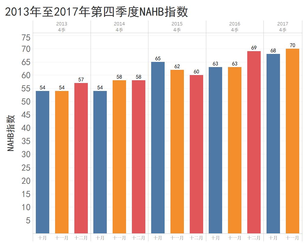 2013至2017第四季度NAHB指數